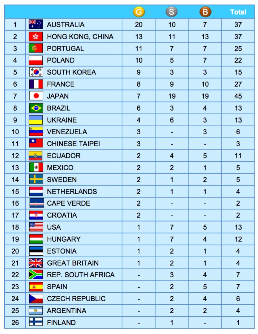 pyongyang 2018 tableau des médailles