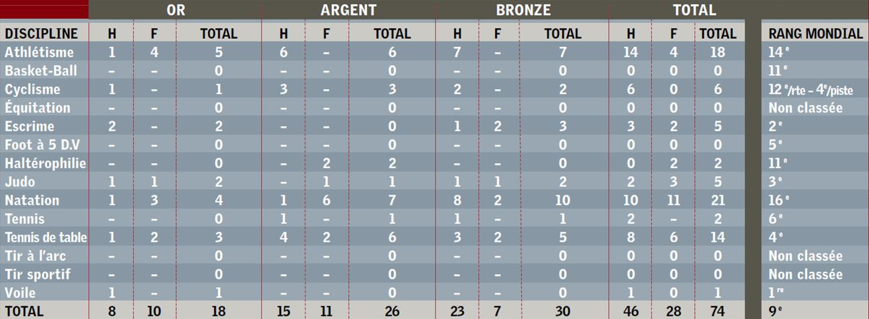 Classement des médailles Athènes