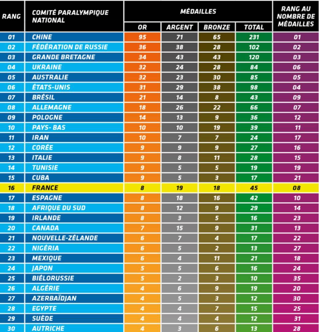 Image du classement des nations en 2012
