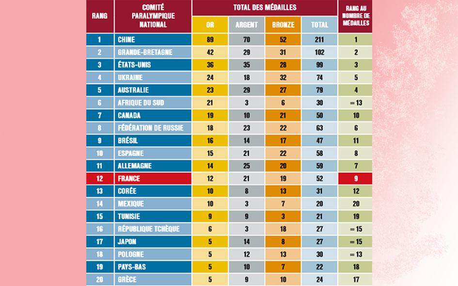 Image du tableau du classement des nations